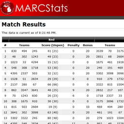 The public match results page.